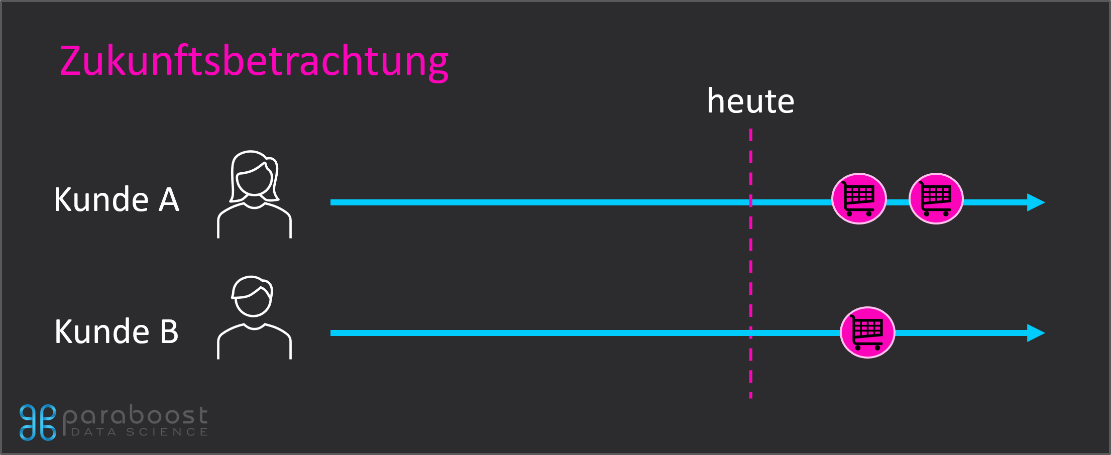 Customer Lifetime Value Zukunftsbetrachtung